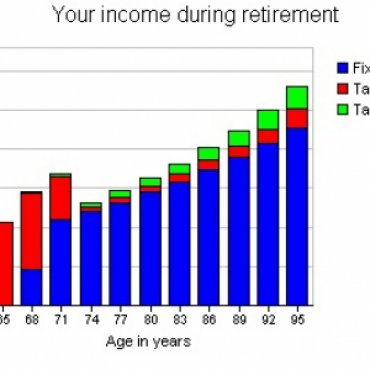 Your Income During Retirement